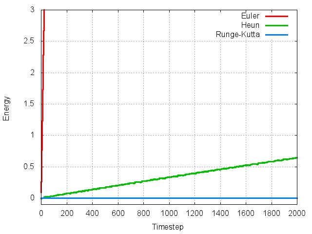 数値積分法とエネルギー誤差